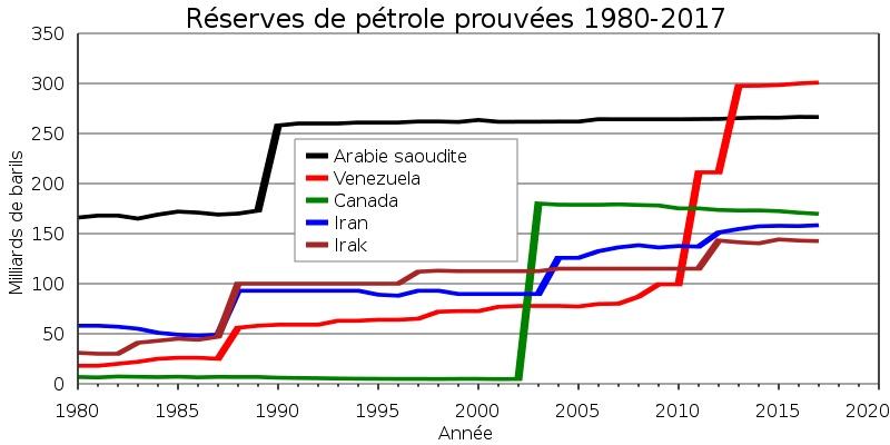 réserves pétrolières prouvées