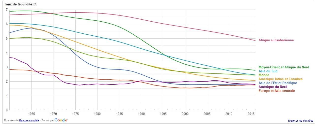 taux fécondité monde 2015