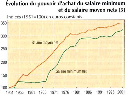 évolution salaires euro constants