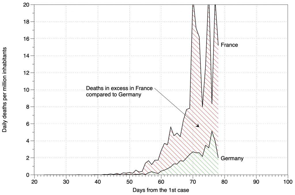 Différentiel de mortalité France Allemagne