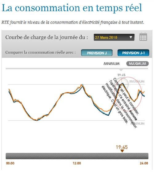 RTE - conso 27.03.2010