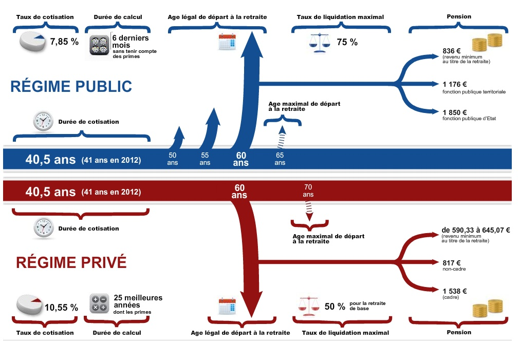 Différences de retraites Privé / Public