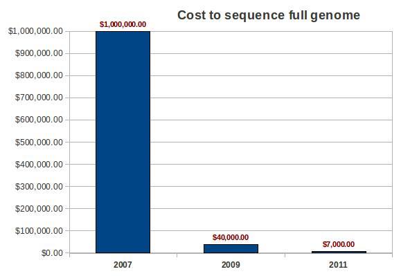 Coût du séquençage d'un génome complet