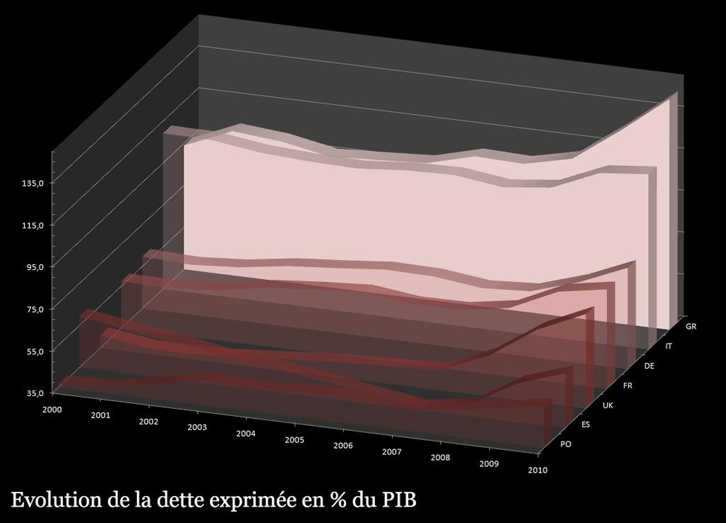 Evolution de la dette, en % du PIB