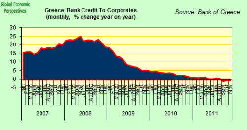 Crédit aux entreprises - variation sur année glissante