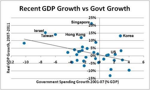 Austérité : croissance du PIB / croissance des dépenses de l'Etat