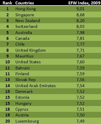 EFW index 2009
