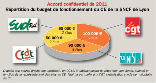 accord confidentiel de 2011 - CE SNCF