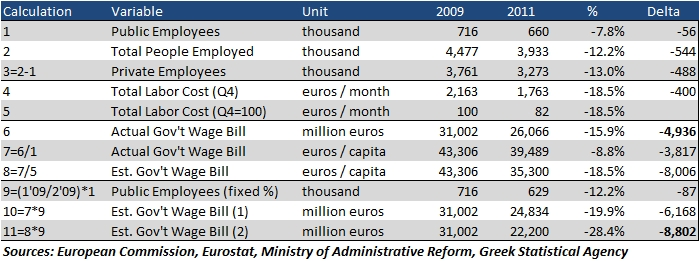 Greece Public Sector