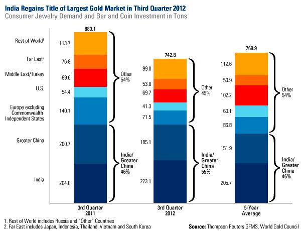 Consommation d'or en Inde et en Chine