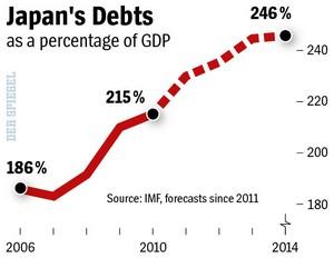 japan debt as % of GDP
