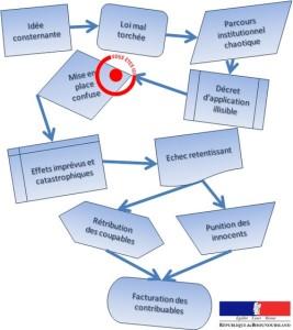 parcours institutionnel Duflot Jan 2013