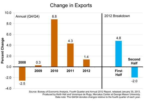 Exportations américaines