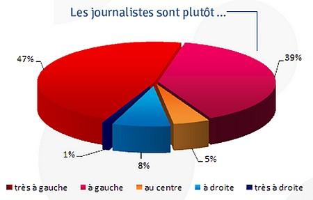 ojim - opinion des journalistes