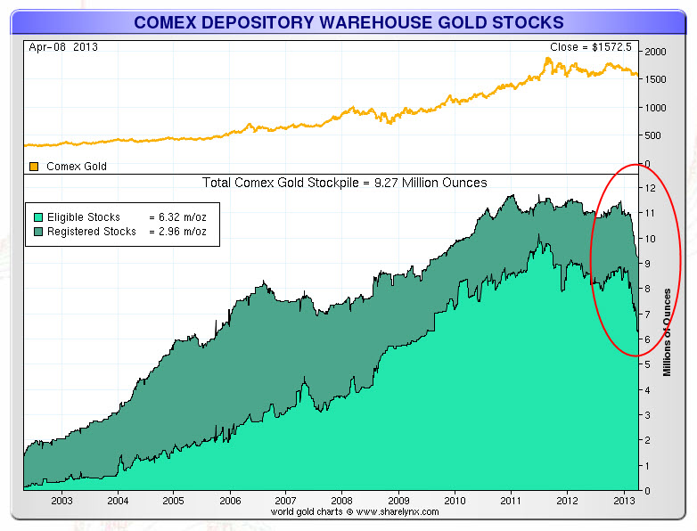 Comex gold warehouse deliveries