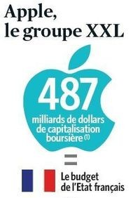 capitalisation apple vs budget Etat français