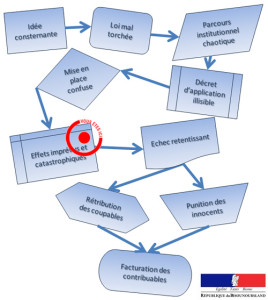 parcours institutionnel suite