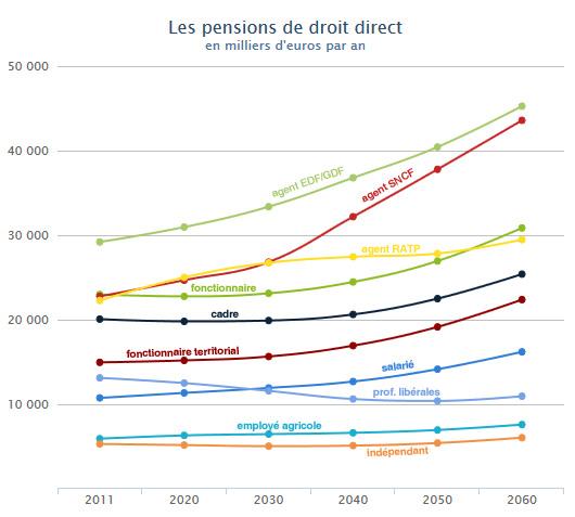 pensions de droit direct