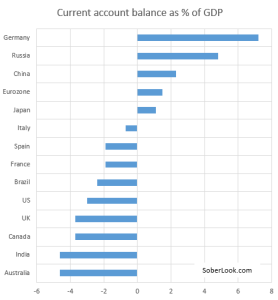 current account balance by country - jan 2014