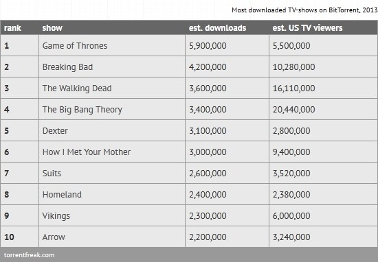 most downloaded series