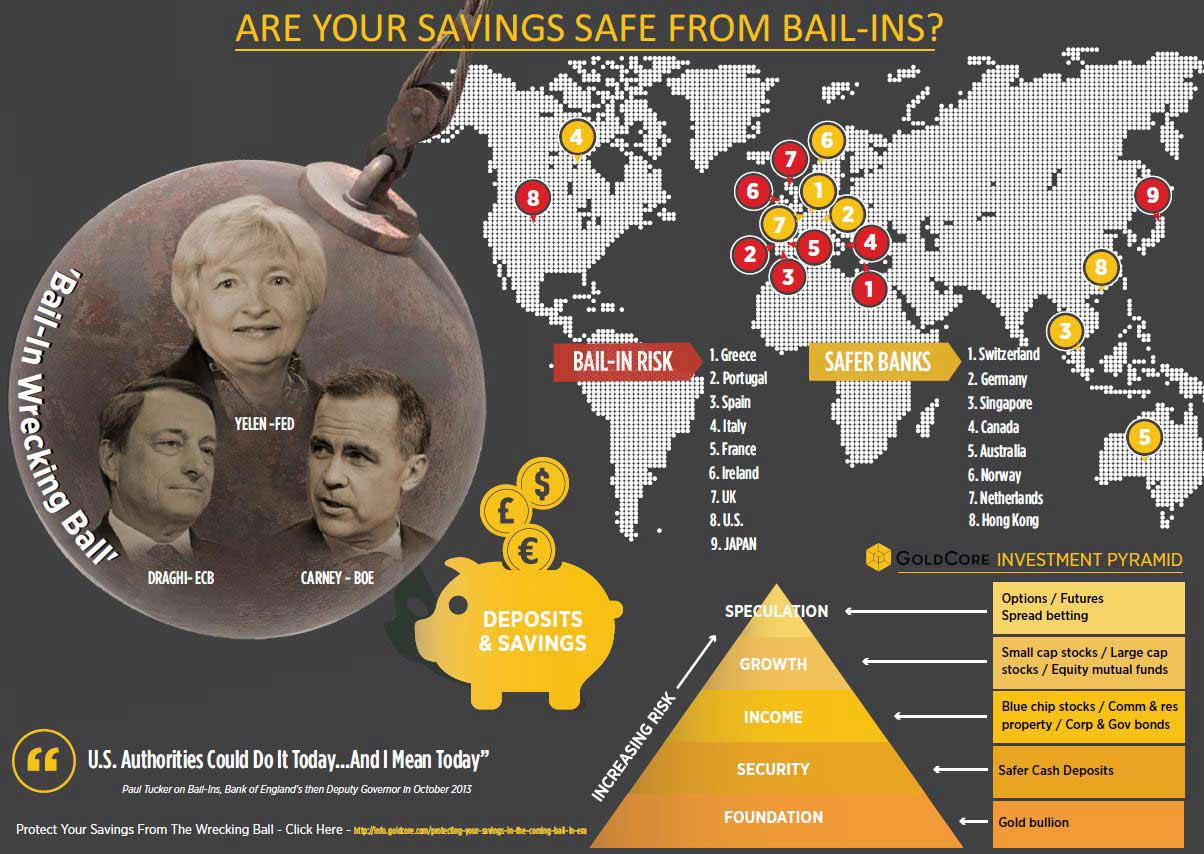 Bail In Graph