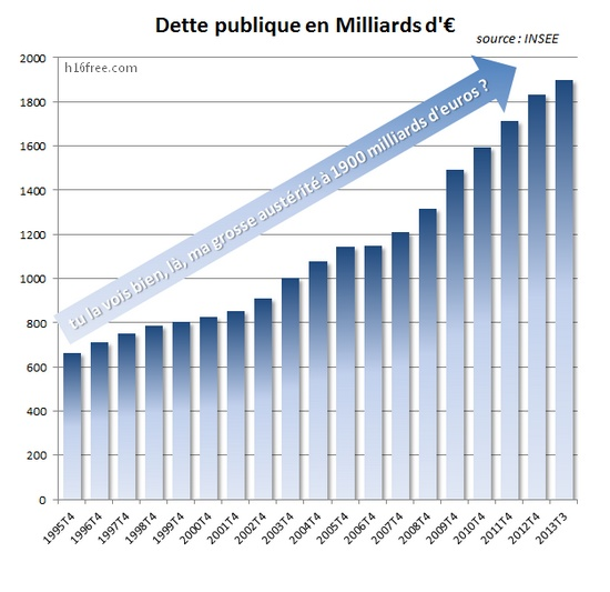 dette publique et la grosse austérité qui monte