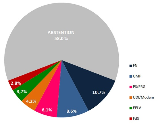 elections europeenes 2014 - avec abstention