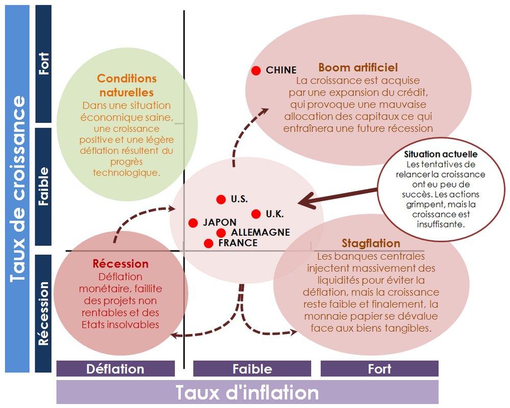croissance et inflation