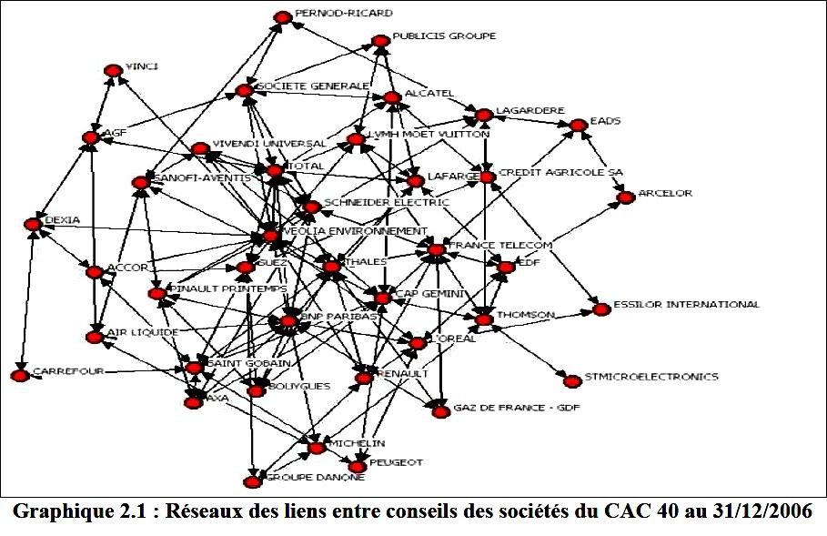 réseaux de liens - CAC40