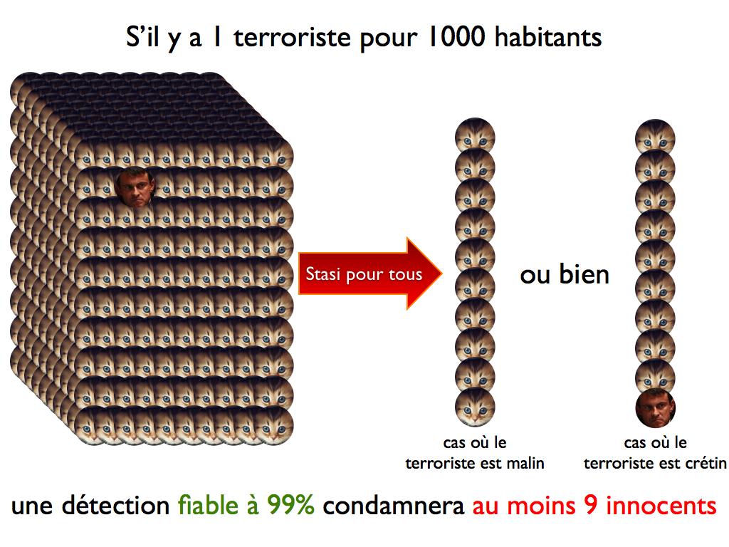 Détection des terroristes - cliquez pour agrandir