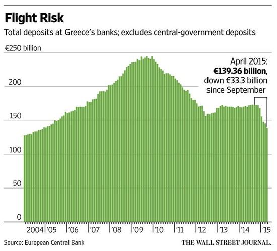flight risk - greek bank deposit withdrawals - june 2015