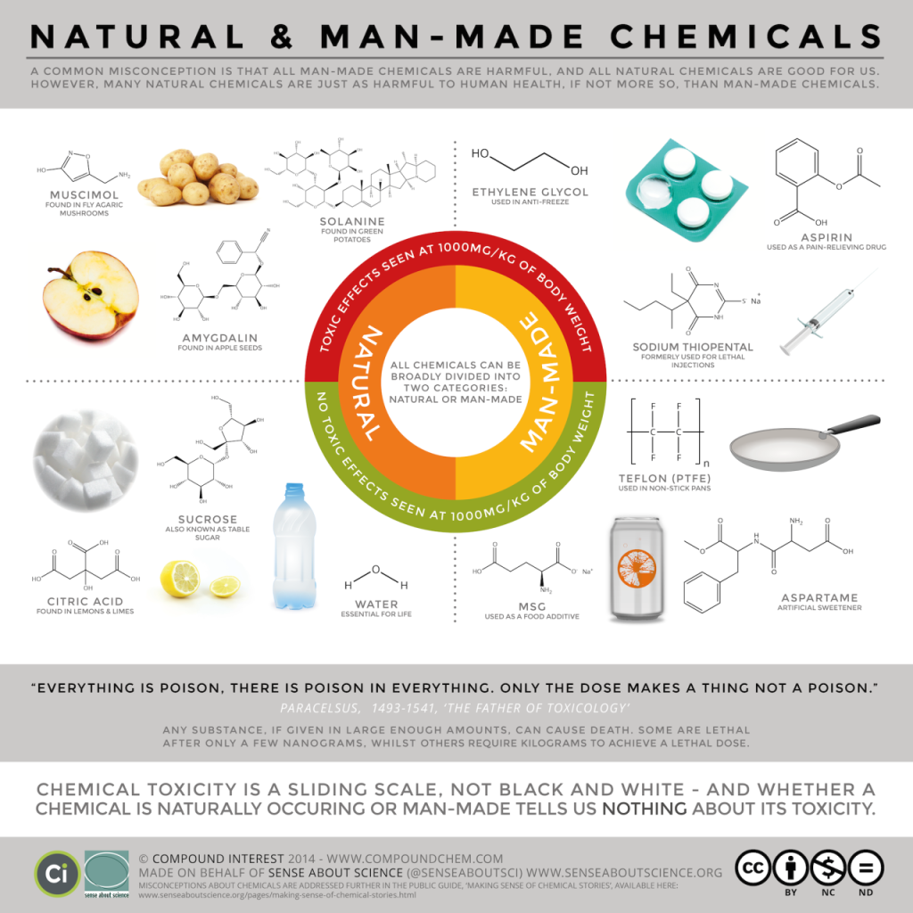 natural and synthetic chemicals