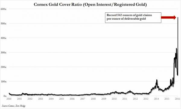 comex gold coverage ratio_0