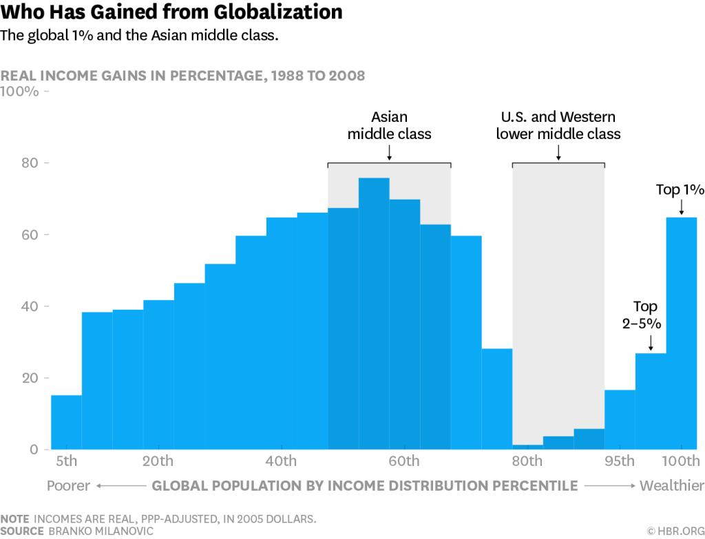 evolution mondiale des revenus par centiles depuis 1988 - milanovic