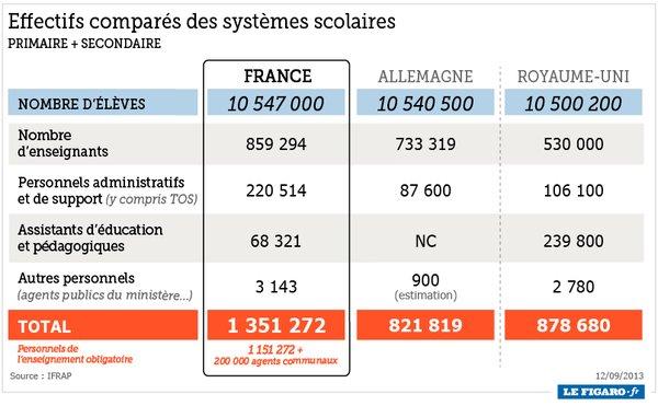 ednat-effectifs-compares-des-systemes-scolaires-france-allemagne-uk