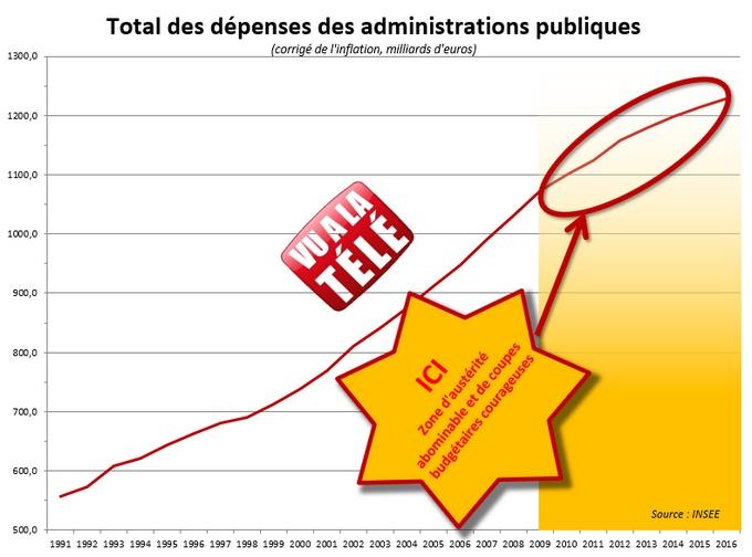 dépense publique