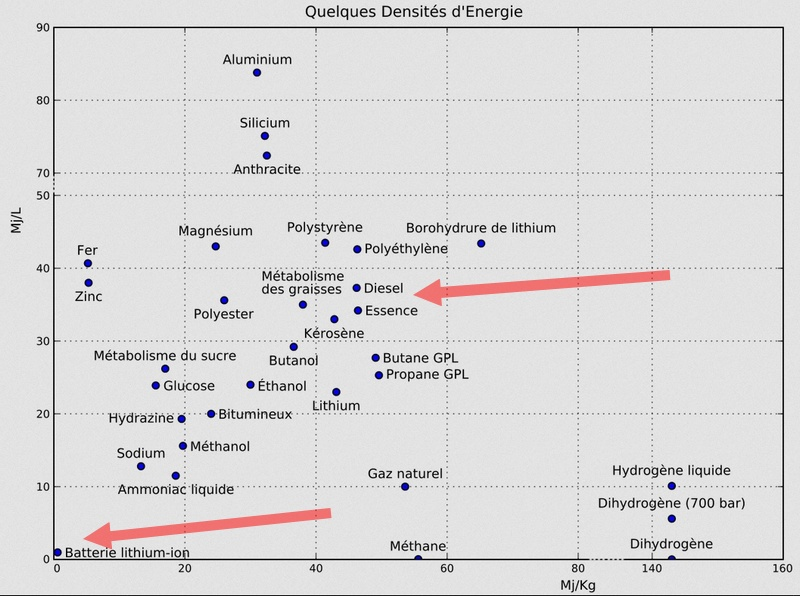 densité énergétique