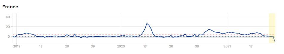 Mortalité excédentaire - France juillet 2021 - euromomo